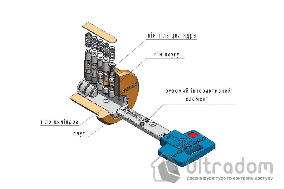Цилиндр дверной Mul-T-Lock Interactive+ ключ-ключ., 92 мм