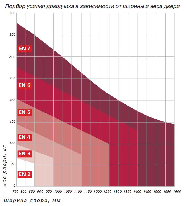 Таблица мощности дверных доводчиков